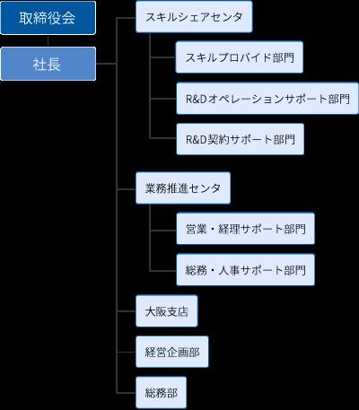 写真:組織図