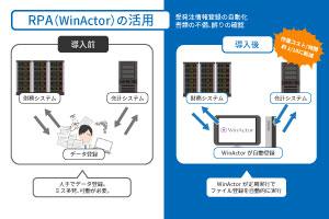 写真:WinActor®操作画面